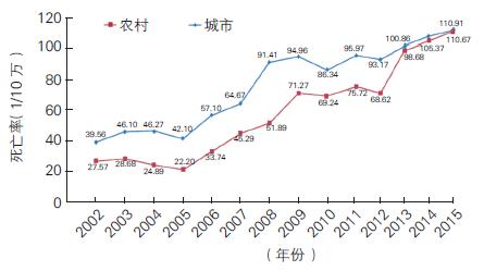 2002~2015 年城乡地区冠心病死亡率变化趋势